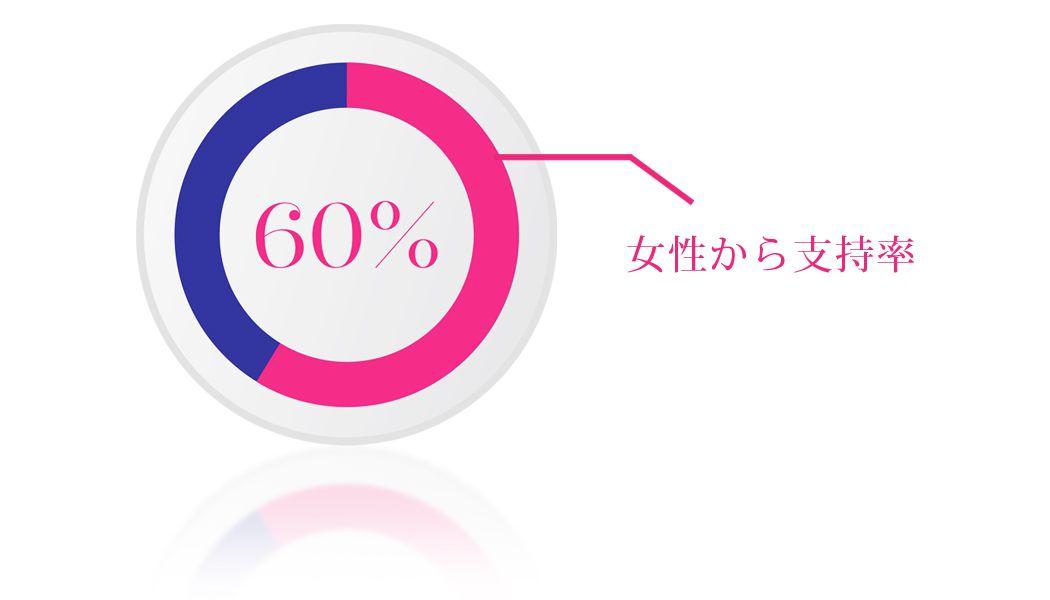 60%以上の女性から高い支持